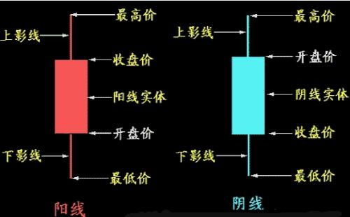 什么是K线?K线图的分类及基础知识介